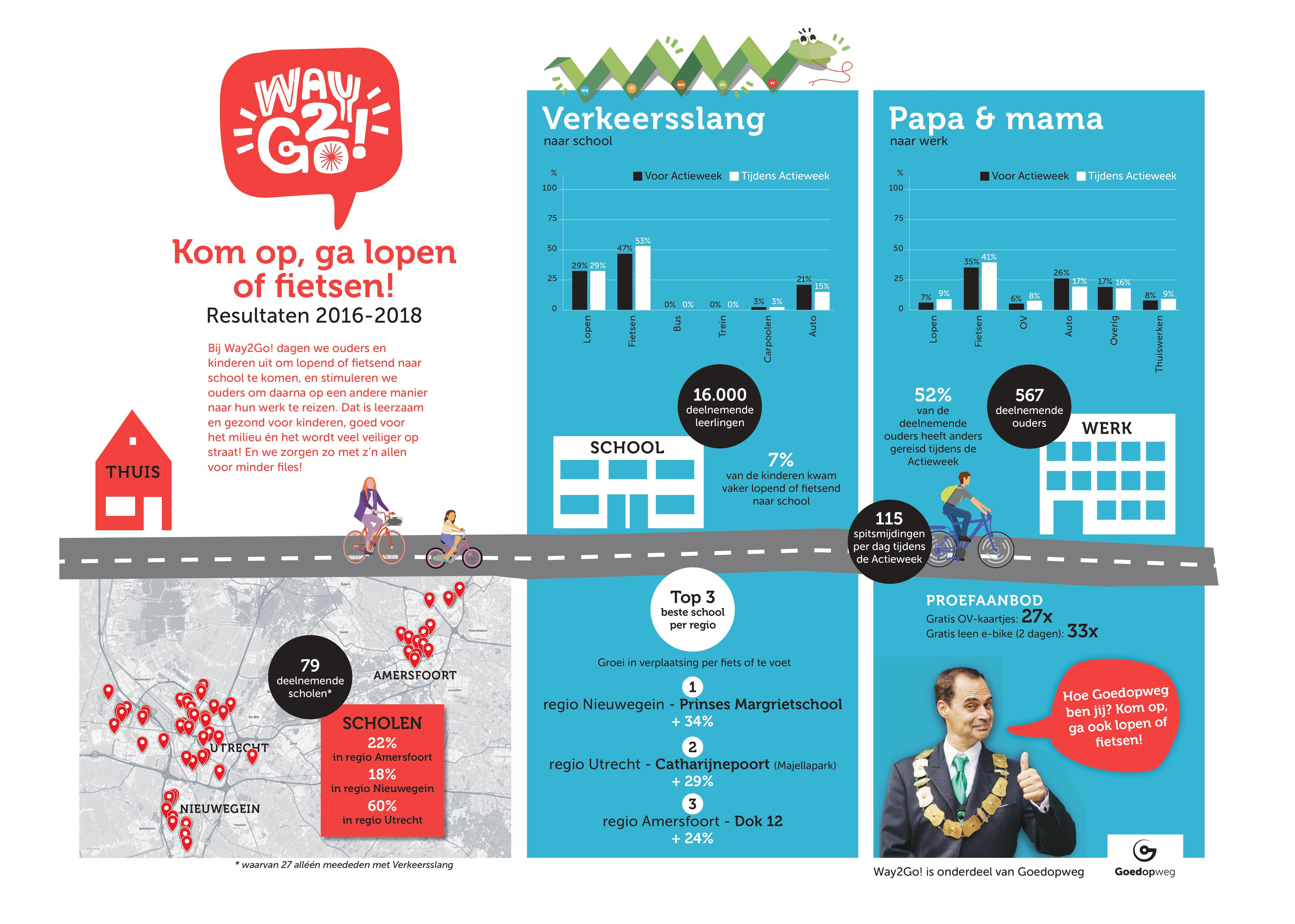 Way2Go Infographic